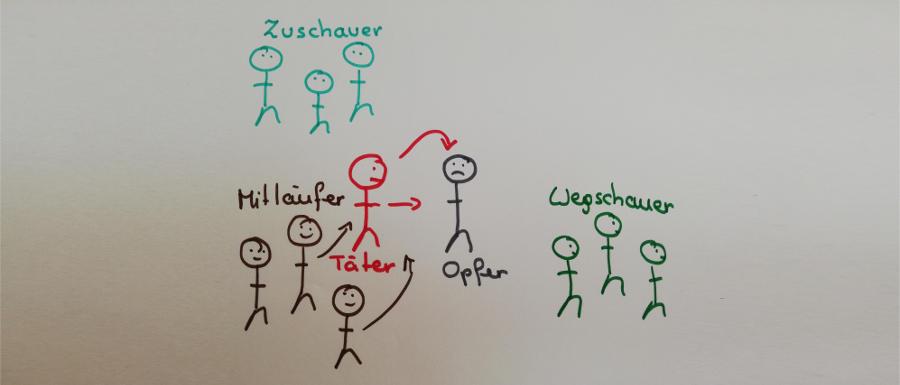 Flipchart-Zeichnung zeigt Täter, Opfer, Mitläufer, Zuschauer, Wegschauer © Robin Menges